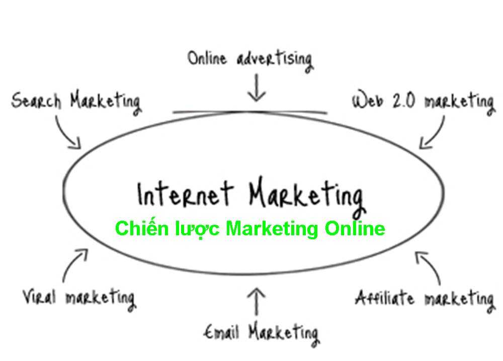 chien-luoc-marketing-online