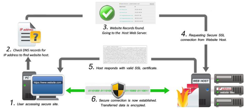 Lợi ích khi đăng ký SSL